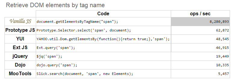 retrieve-dom-elements-by-tag-name